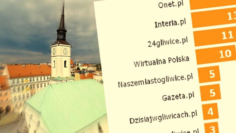 portale-gliwice-tns-polska